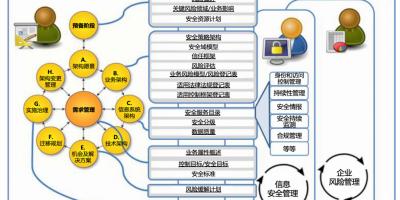 TOGAF 对企业安全架构师工作指南-置顶加精,万字长文