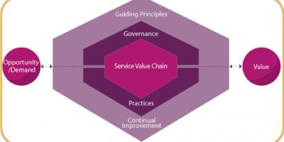 ITIL4流程、价值流、价值链和价值体系,生生不息