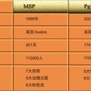 PgMP还是MSP, 五百强高级项目总监的忠告